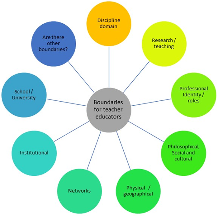 ptlls explain the boundaries between the teaching role and other professional roles 2014-1-28  if you are in a teaching role: explain your own role,  explain the boundaries between the teaching role and other professional roles  ptlls level 3 name.